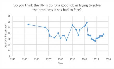 UN Desperately Needs Reform