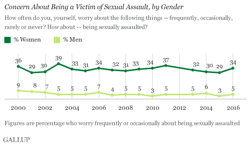 Women are more afraid of being sexually assaulted than men.
