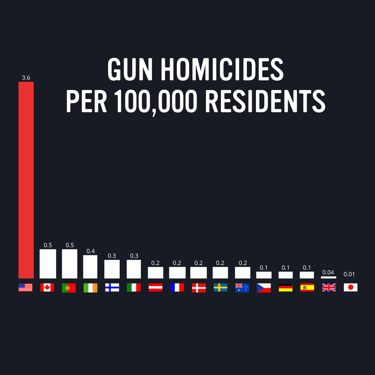 Gun violence statistics per country from Everytown for Gun Safety.