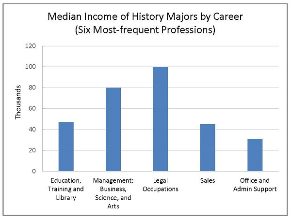 Graph comparing median income of History Majors by Career.