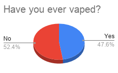 A Rise in Student Vaping