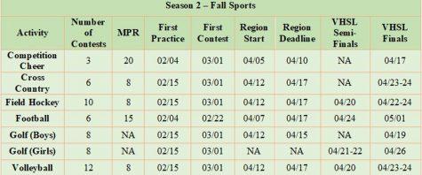VHSL Fall Schedule (Source: wvir)